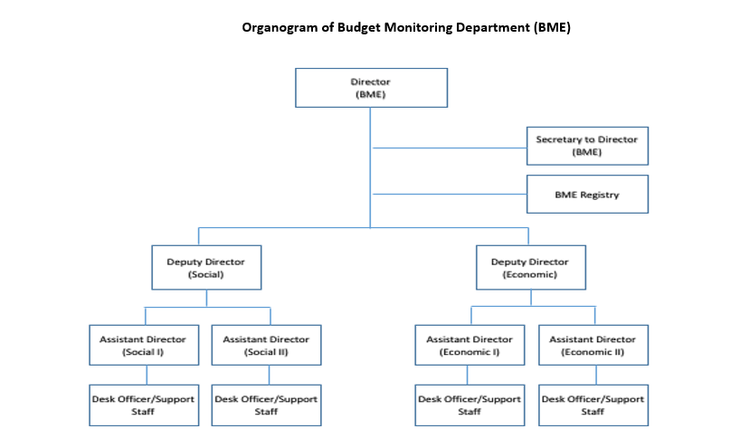 budget monitoring organogram